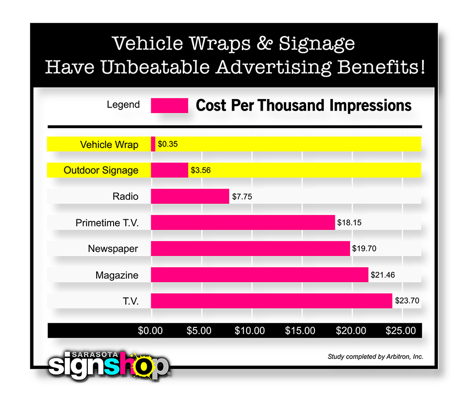 vehicle-wrap-statistic Sarasota Sign Shop, Inc.